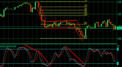 ситуация на графике USD CHF