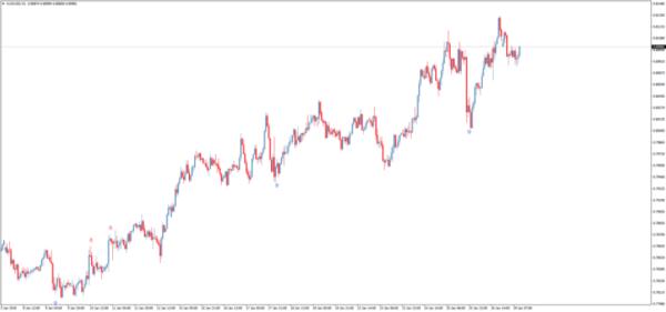 Пример Volume Volatility Bounce Signals