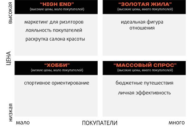 матрица спроса_2
